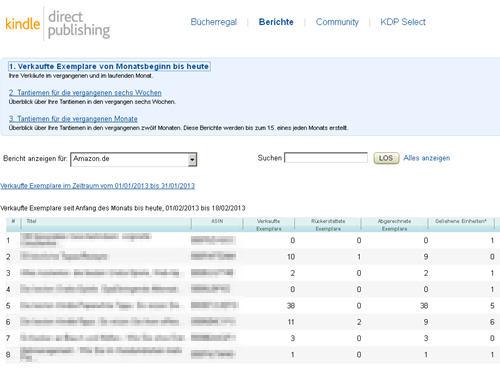 Das Kindle-Direct-Publishing-Dashboard