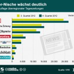ePaper-Auflagen (Quelle: Statista)