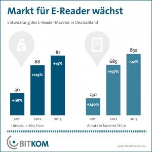 ebook-umsatz-in-deutschland