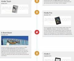 Kindle- und E-Book-Reader-Zeitleiste